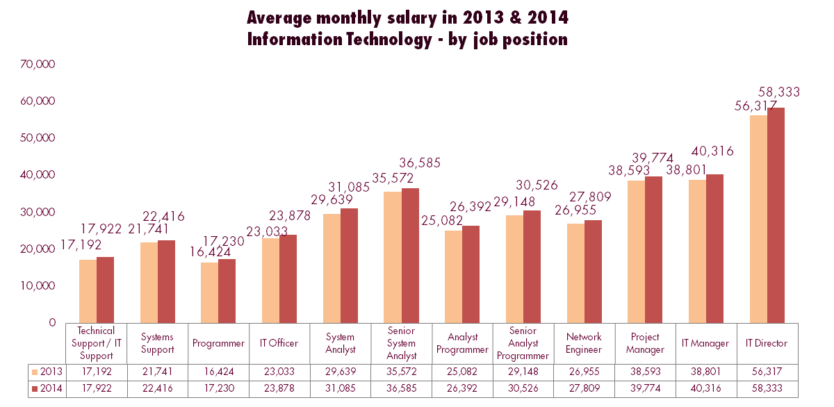 salary, bonus & double pay - jobsdb job seeker salary report 2014, Cephalic Vein
