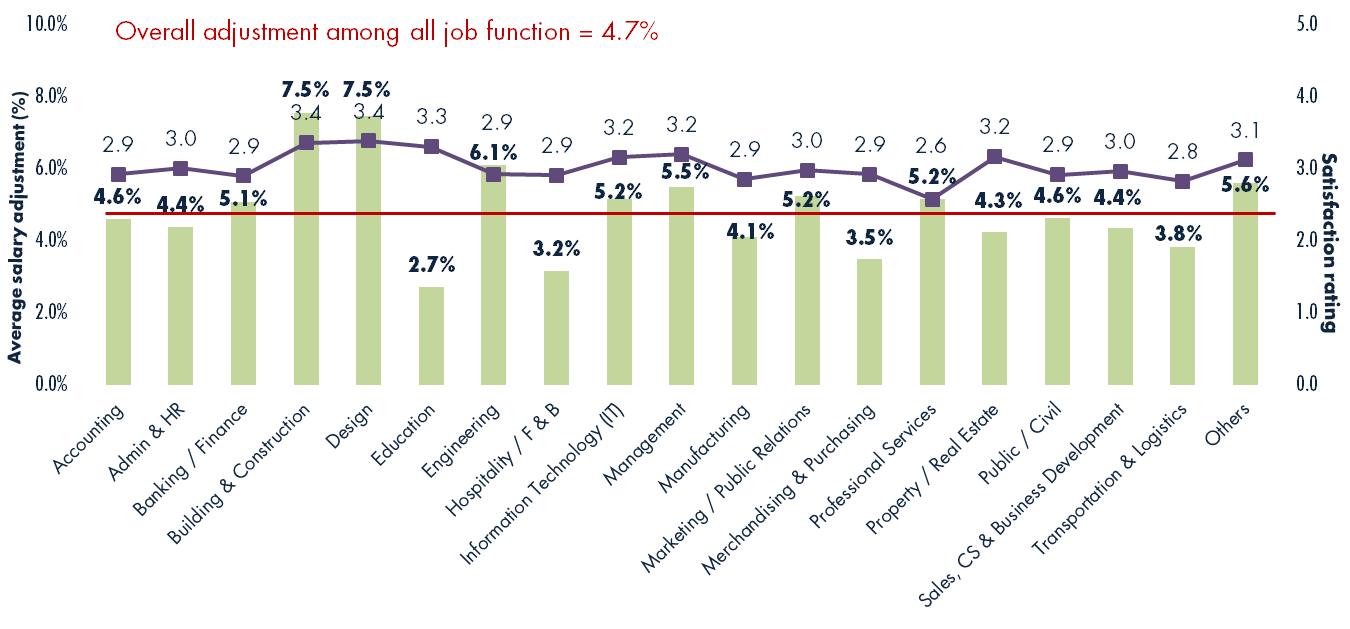 jobsdb job seeker salary report salary bonus and double percentage of monthly salary adjustment and satisfaction rating in 2015 by job function