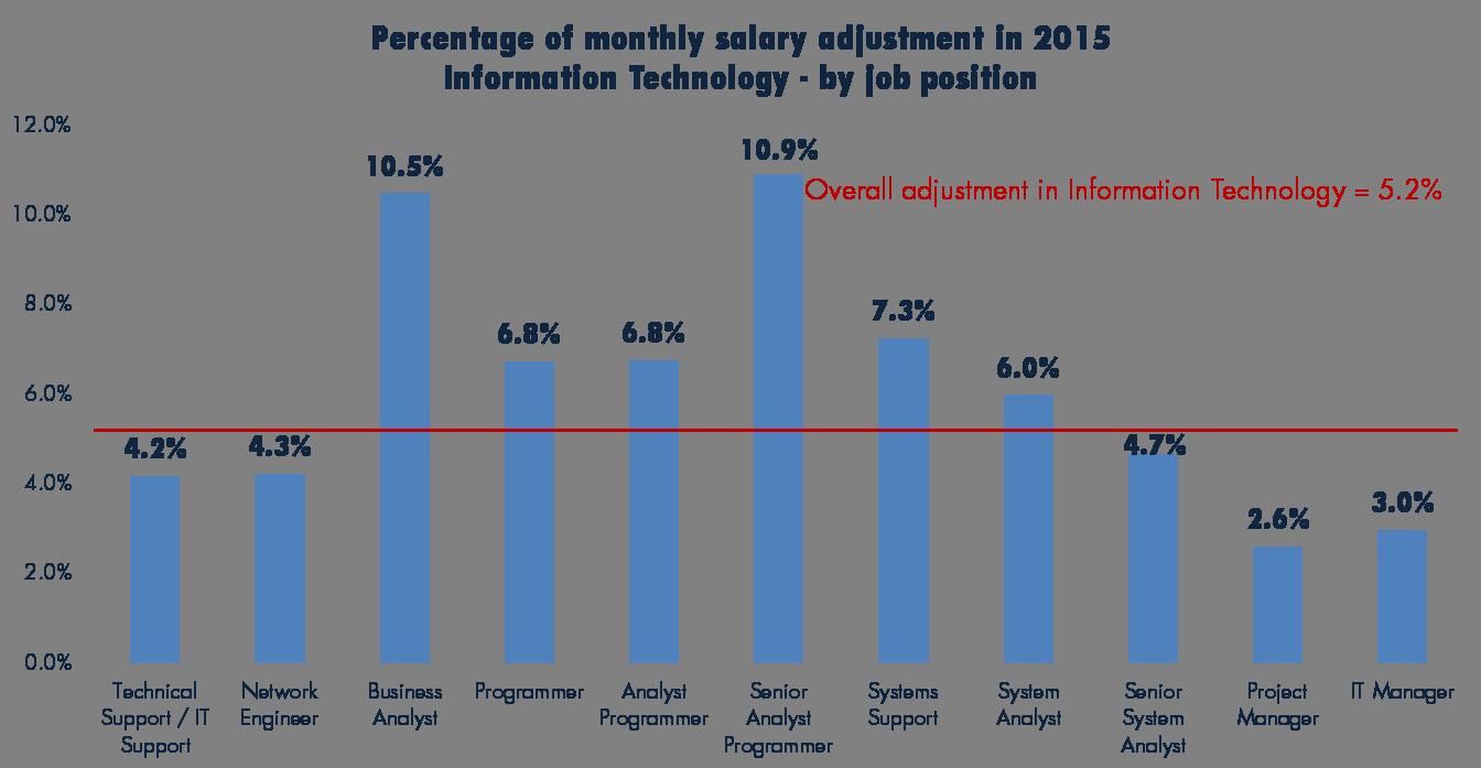 jobsdb job seeker salary report 2015 – salary, bonus and double, Cephalic Vein