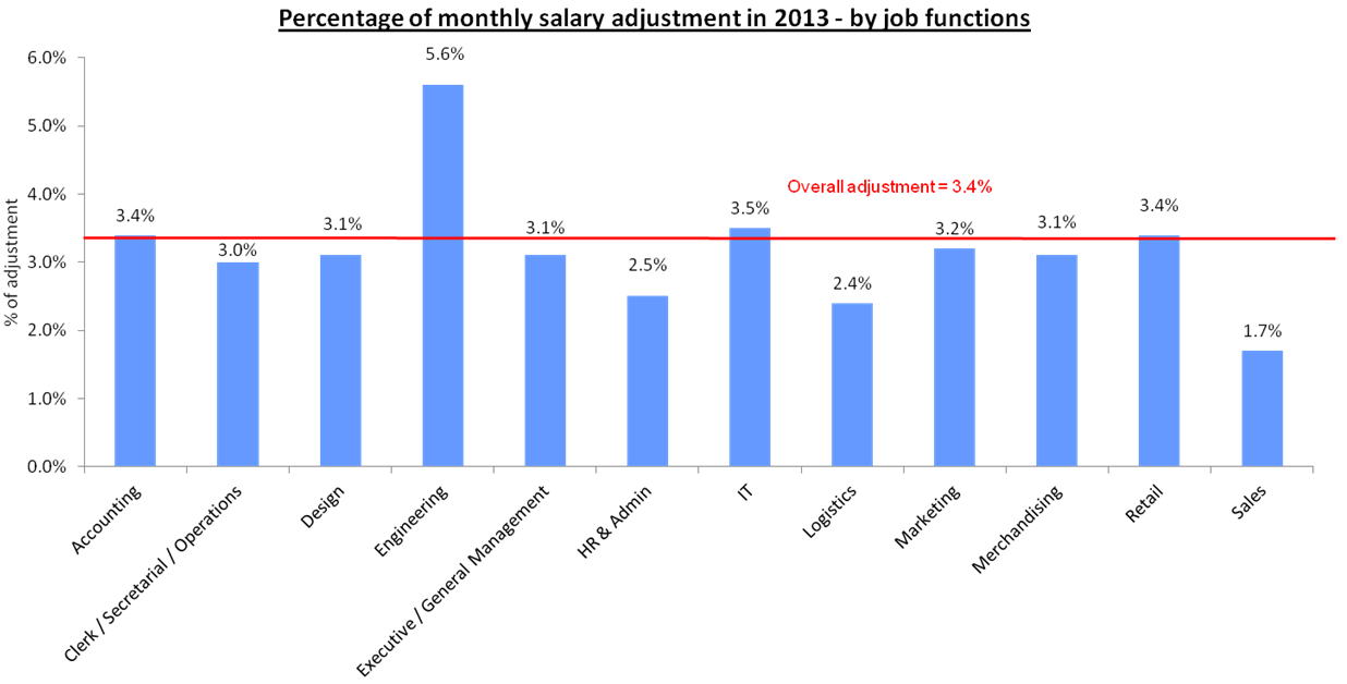 pay adjustment prediction in 2013 - jobsdb compensation & benefit, Cephalic Vein
