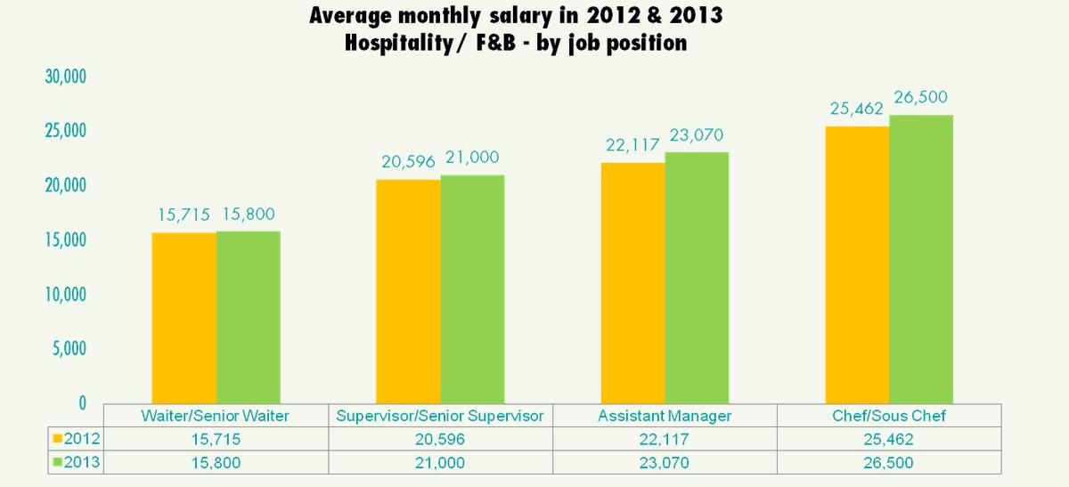 Salary, Bonus & Double Pay - jobsDB Job Seeker Salary Report