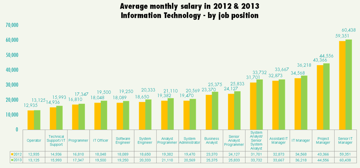 salary, bonus & double pay - jobsdb job seeker salary report 2013, Cephalic Vein