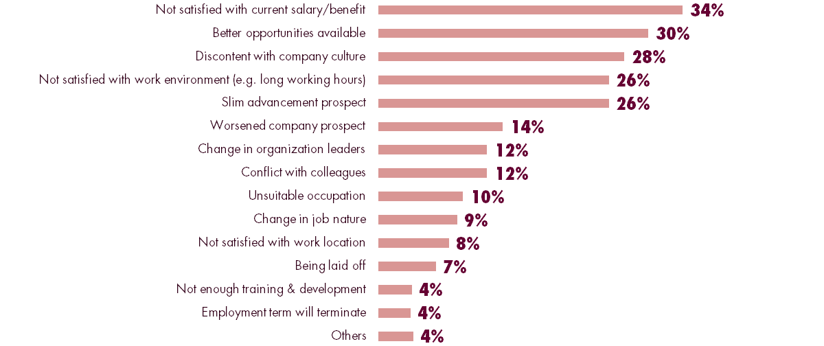 reasons for changing jobs