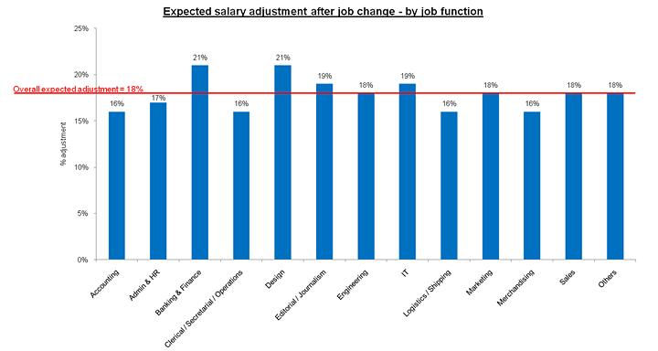 reason to change jobs