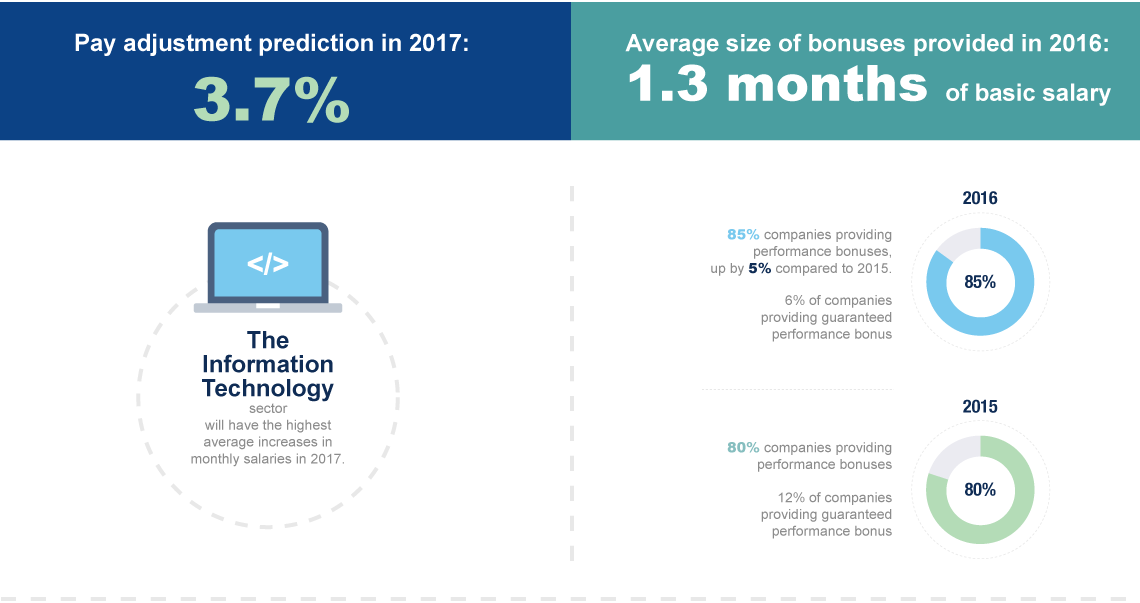 pay adjustment prediction in 2017 and average size of bonuses provided in 2016
