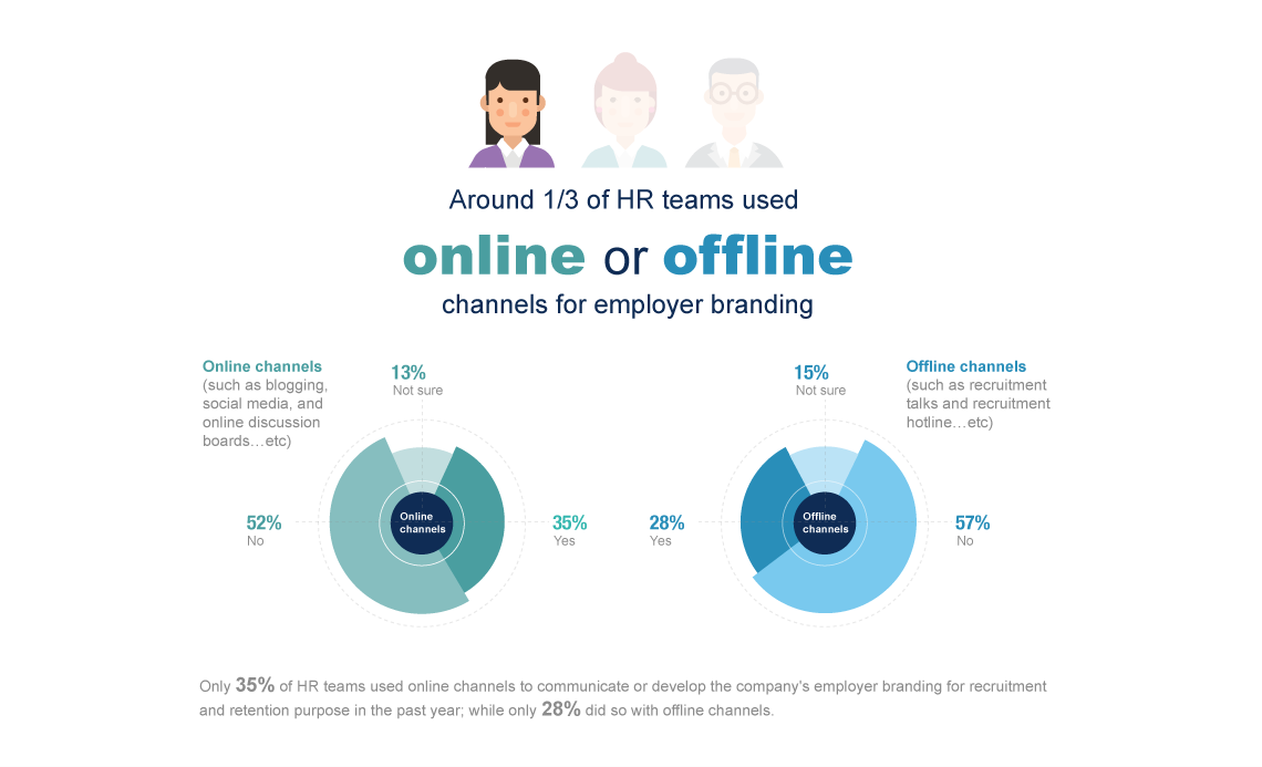 HR teams used online or offline channels for employer branding