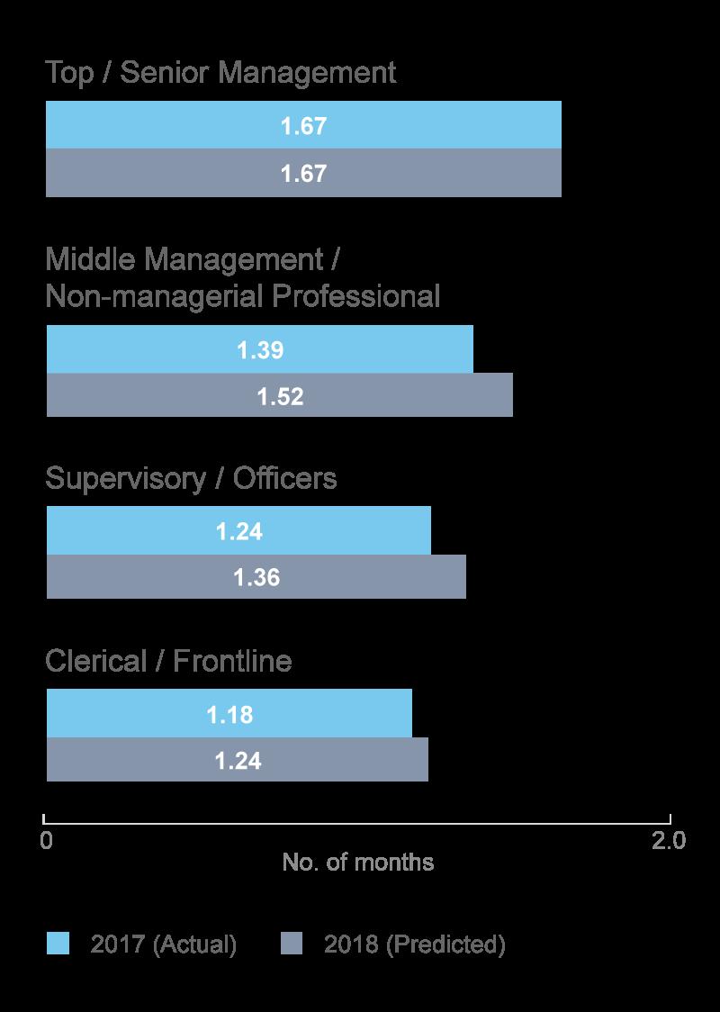 Average performance bonus by employee level