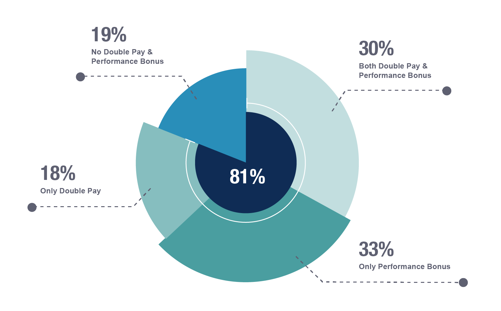 81% of surveyed companies provided double pay and/or performance bonus in 2017