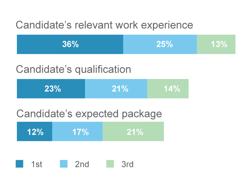 Top 3 considerations of employers when giving out offers to candidates