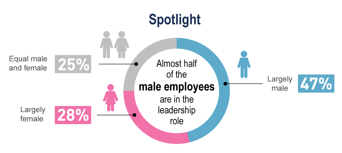 Almost half of the male employees are in the leadership role