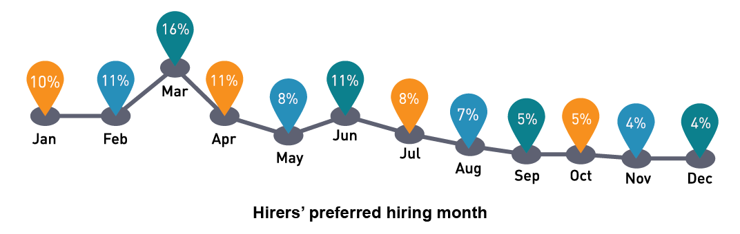 Hirers' preferred hiring month