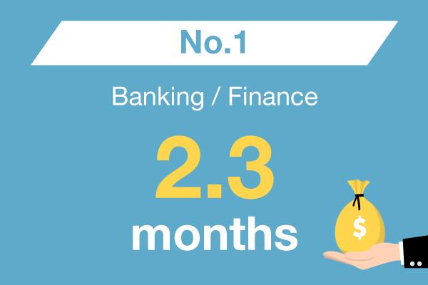 Banking / Finance : No. 1 – 2.3 months