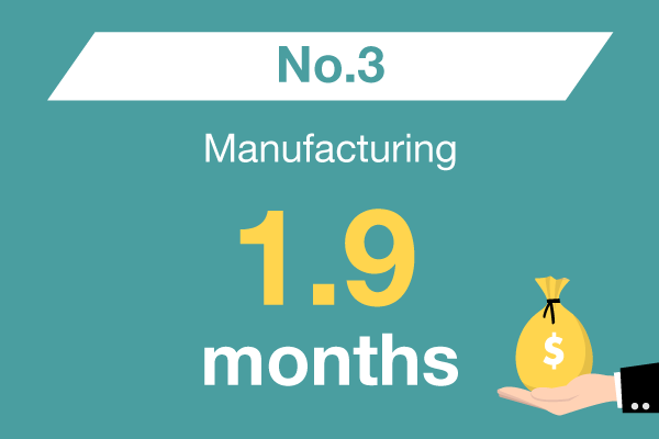 Manufacturing : No. 3 – 1.9 months