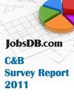 Compensation and Benefit Survey Report