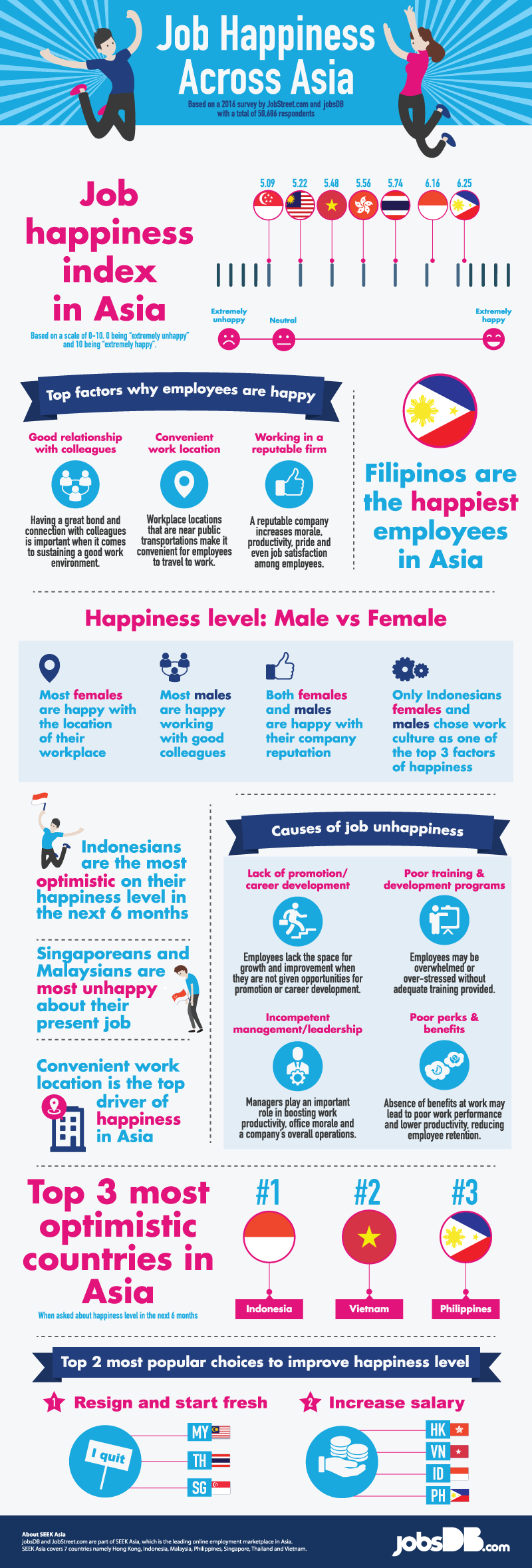 Infographic Job Happiness Index
