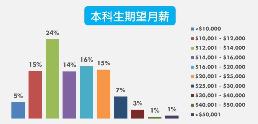 2016年大學生就業狀況調查