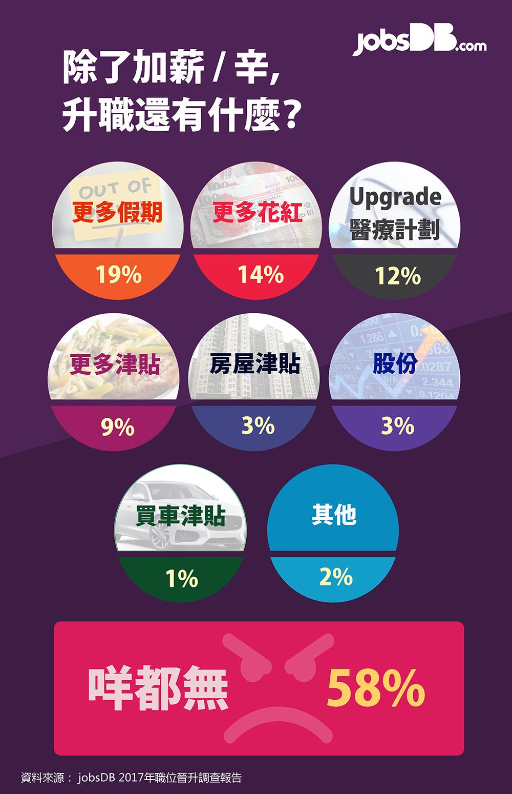 香港人認為受上司喜愛和運氣比工時長更有助升職