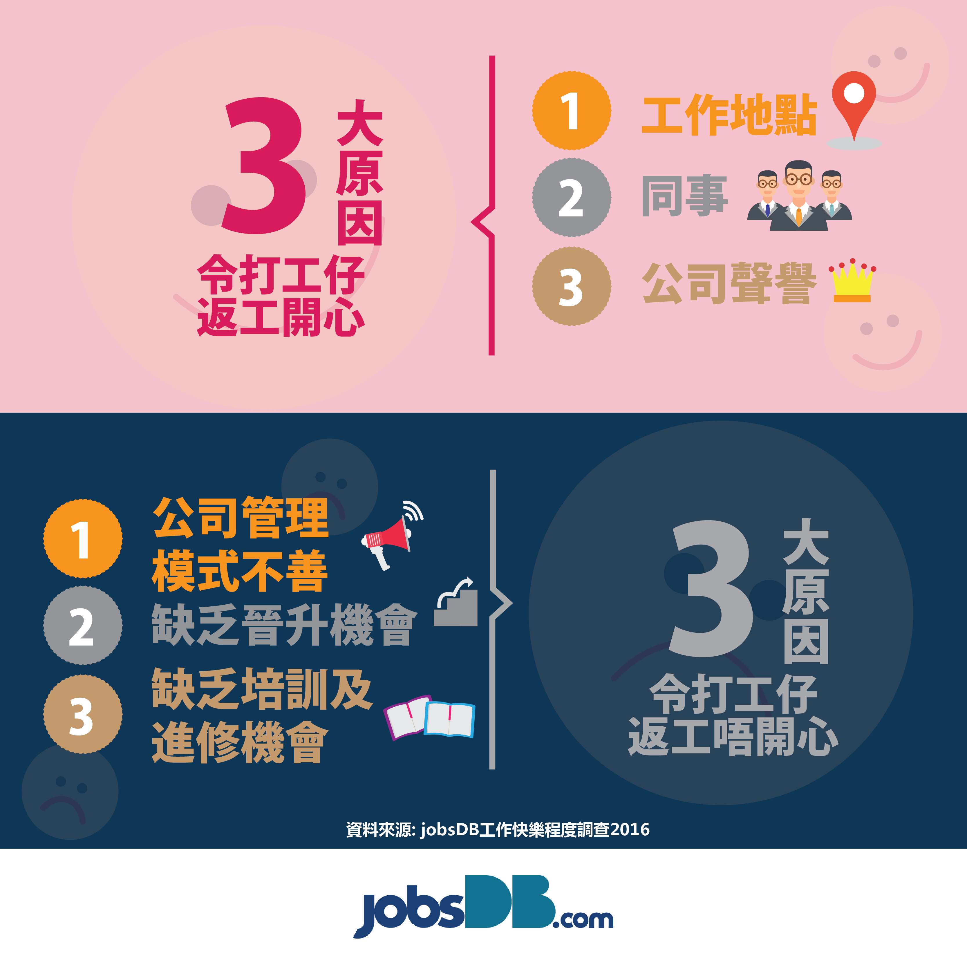 jobsDB工作快樂程度調查