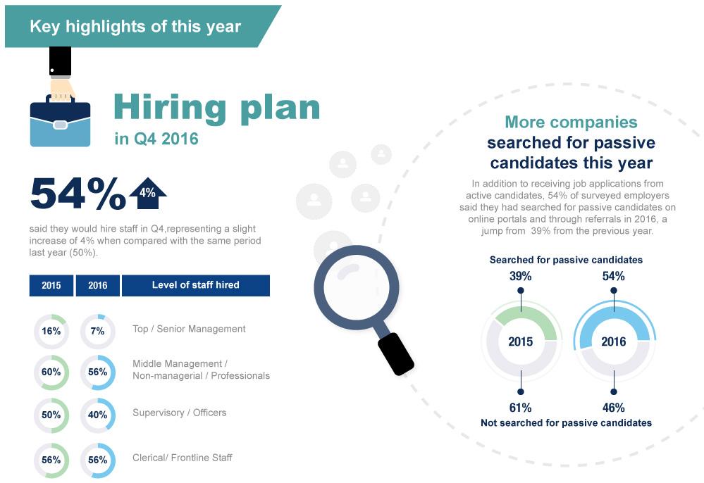 jobsDB Compensation & Benefits Survey Report 2017