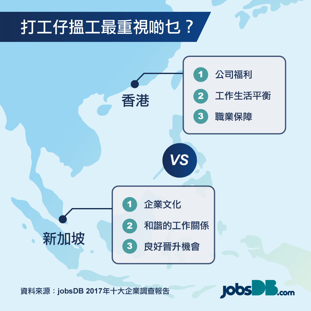 2017「十大企業」調查 港人最重視福利、工作生活平衡