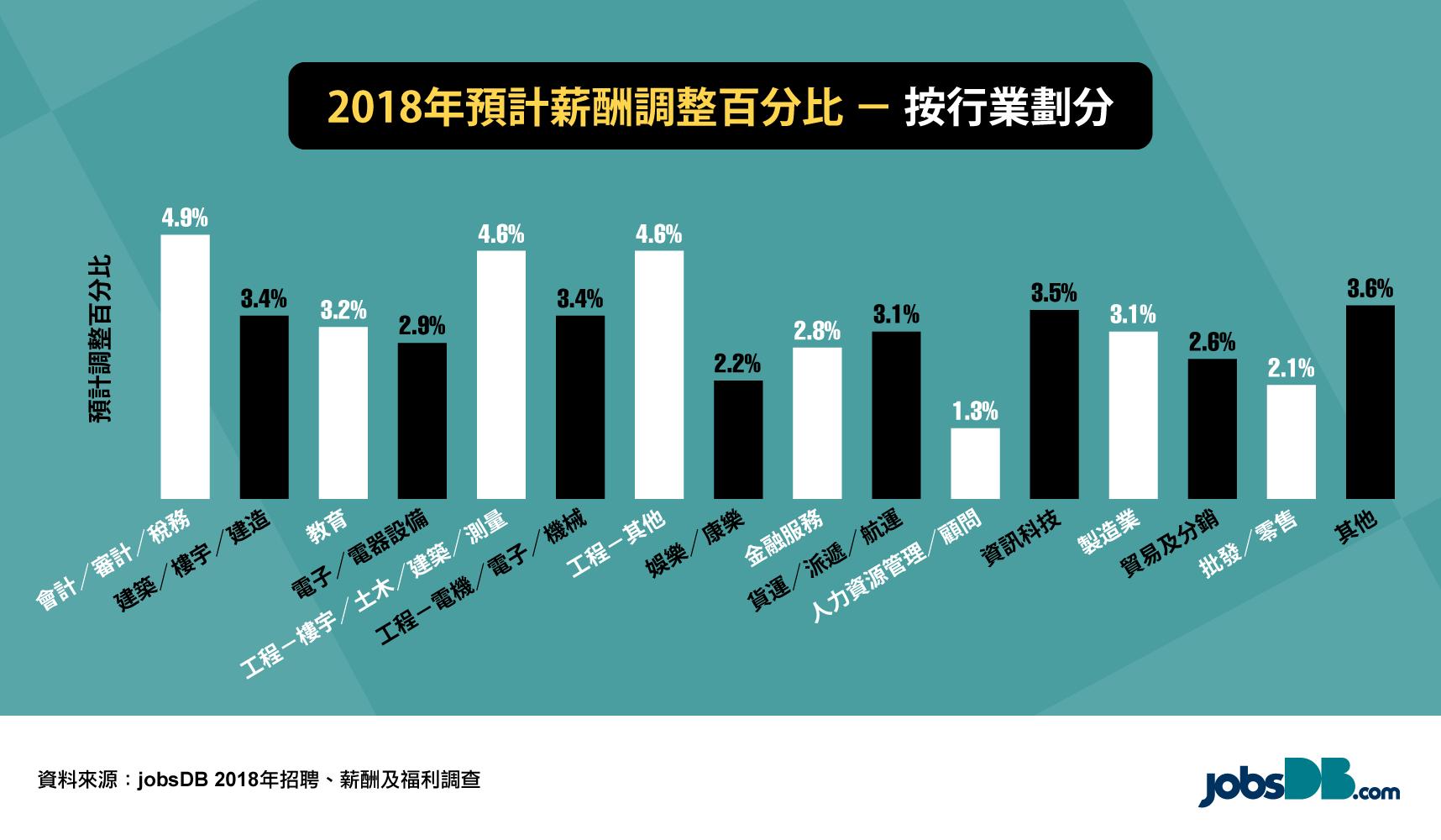 預計2018年僅七成僱員獲加薪 幅度3.3%
