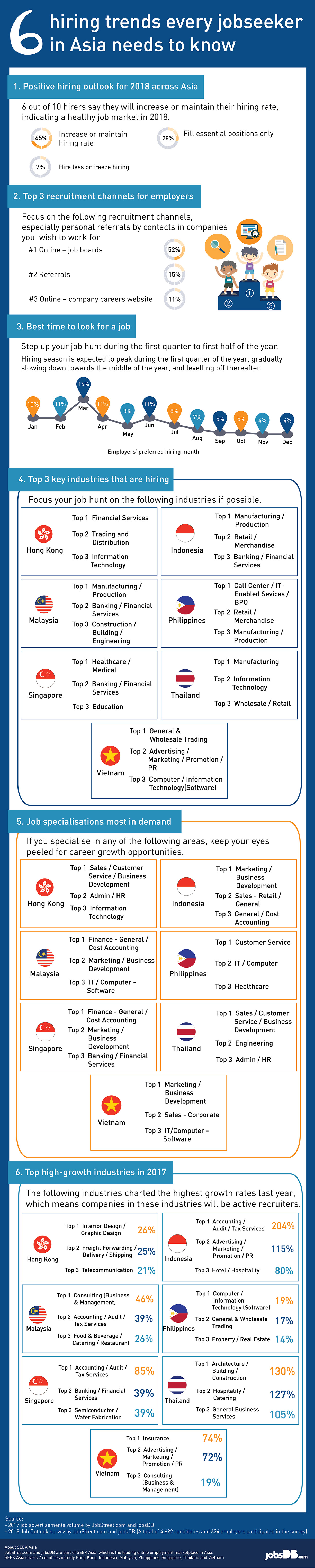6 hiring trends every jobseeker in Asia needs to know (infographic)