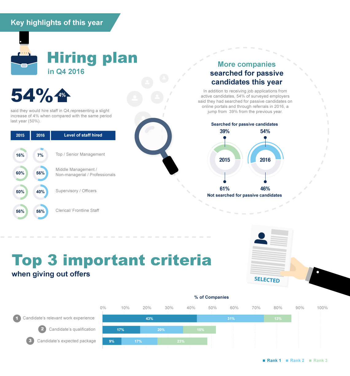 hiring plan in Q4 2016, top 3 important criteria when giving out offers