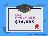 調查顯示大學畢業生第一份工平均月入14,685元