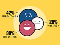工作快樂程度調查:四分一打工仔對現職工作感失望