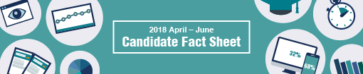 New release! Latest jobsDB candidate fact sheet