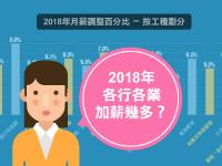 香港僱員薪酬增幅勝去年:平均加薪5.7%