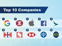 jobsDB Top Ten Companies survey 2017