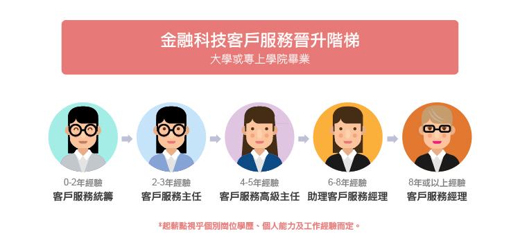 金融科技客戶服務晉升階梯