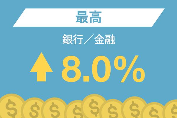 銀行/金融 : 最高 – 8.0%