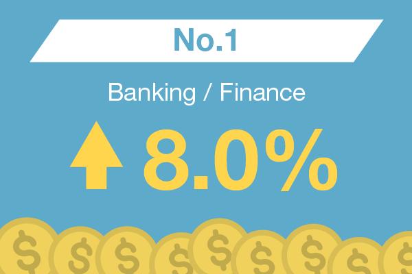 Banking / Finance : No. 1 – 8.0%