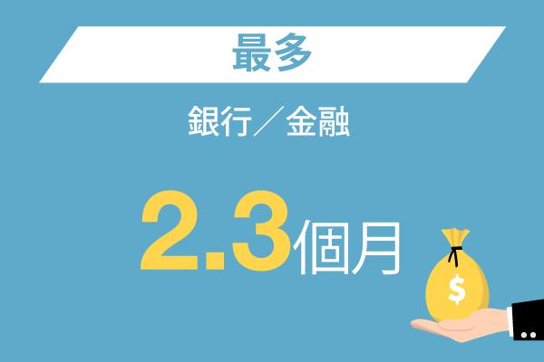 銀行/金融: 最多– 2.3個月