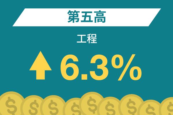 工程: 第五高 – 6.3%