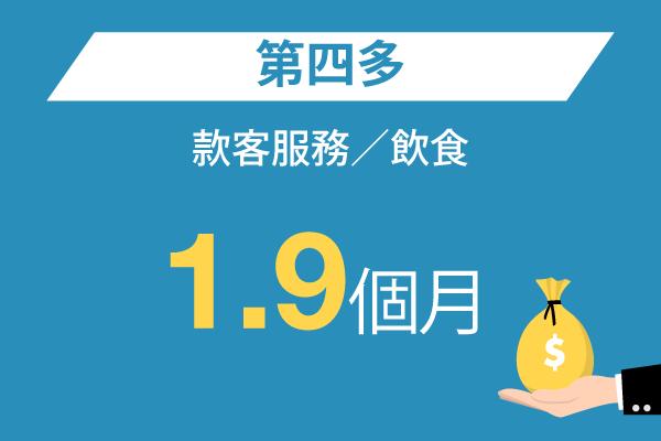 款客服務/飲食: Top 4 – 1.9個月