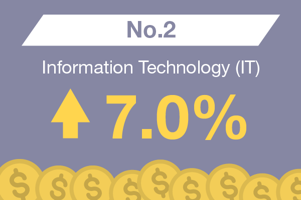 Information Technology (IT) : No. 2 – 7.0%