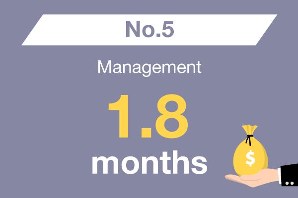 Management : No. 5 – 1.8 months