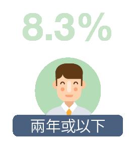 兩年或以下: 8.3%