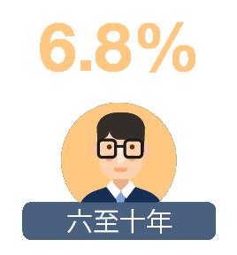 六至十年: 6.8%