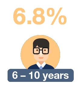6 – 10 years: 6.8%