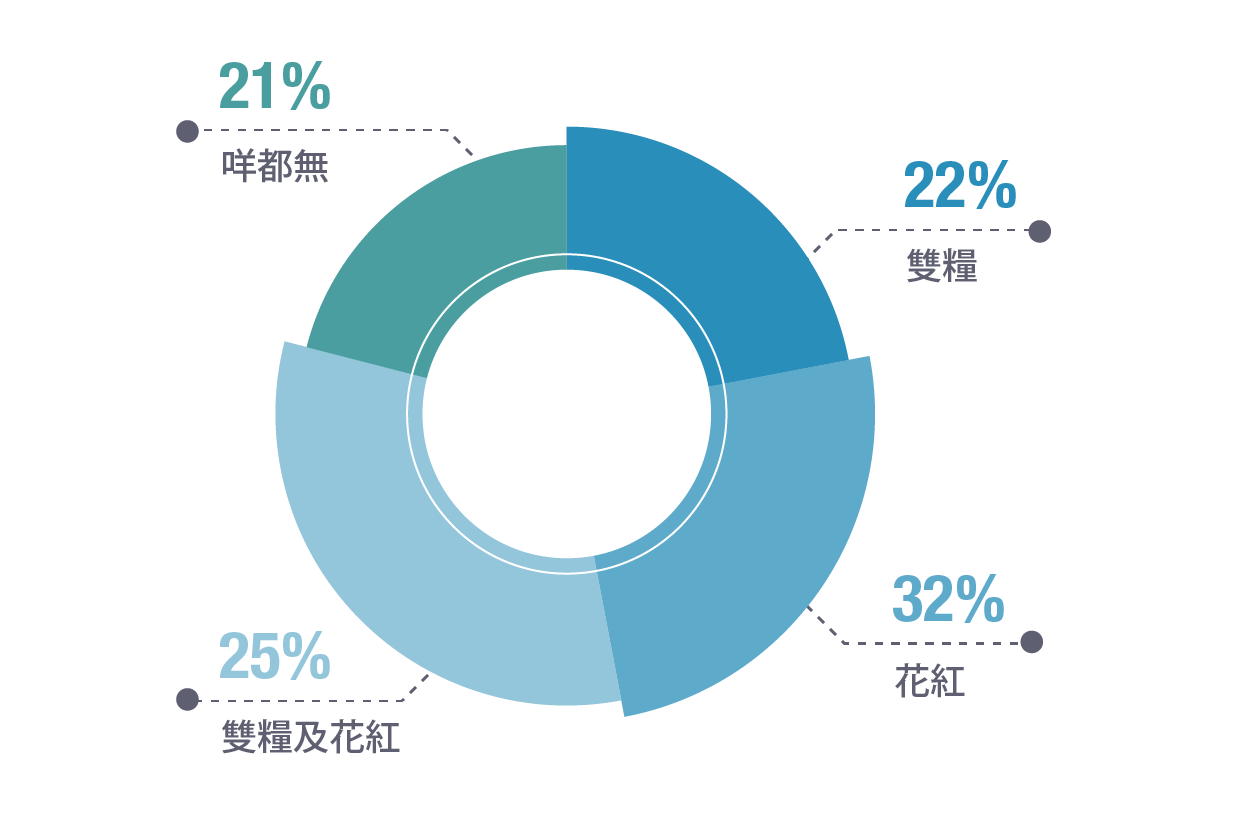 25%of respondents received both double pay and bonus,while 21% of them received neither.