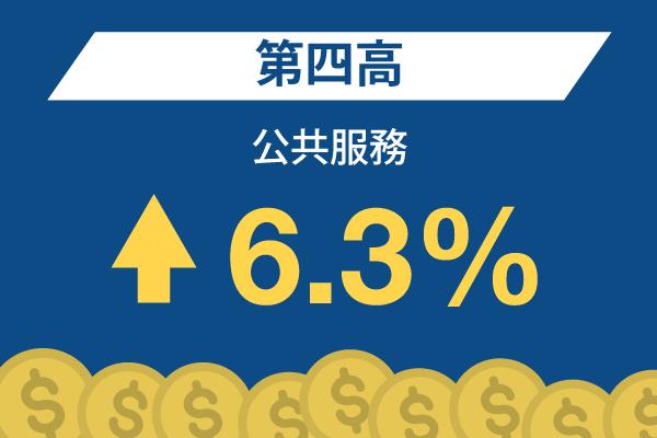 公共服務: 第四高 – 6.3%