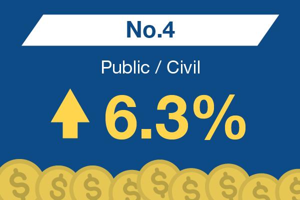 Public / Civil : No. 4 – 6.3%